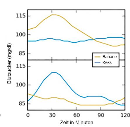 Bearbeitet übernommen von Zeevi and Korem et al., Cell 2015