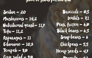 best Vegan protein sources plant Eiweißquellen Veganer