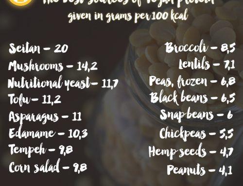 Alimoniafact #5 – The 16 best sources of vegan protein | Die 16 besten Eiweißquellen für Veganer
